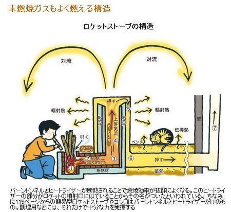 ロケットストーブの構造.JPG